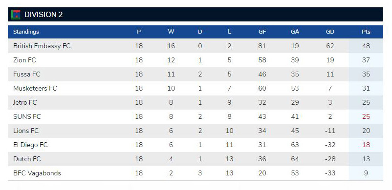 TML14 Division 2 standings.