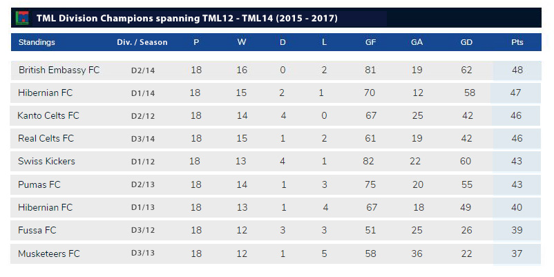TML League Champions standings 2015-2017 cross-division