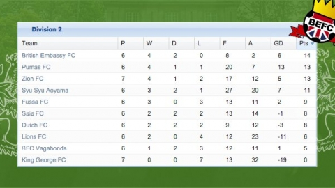 BEFC Division 2 Leaders